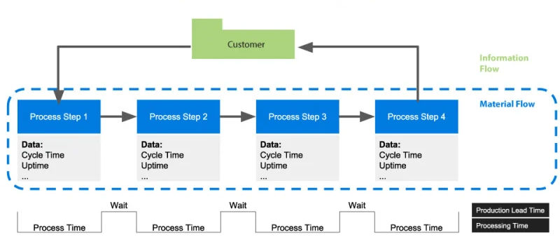Esquema Value Stream Customer